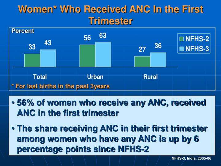 Women* Who Received ANC In the First Trimester