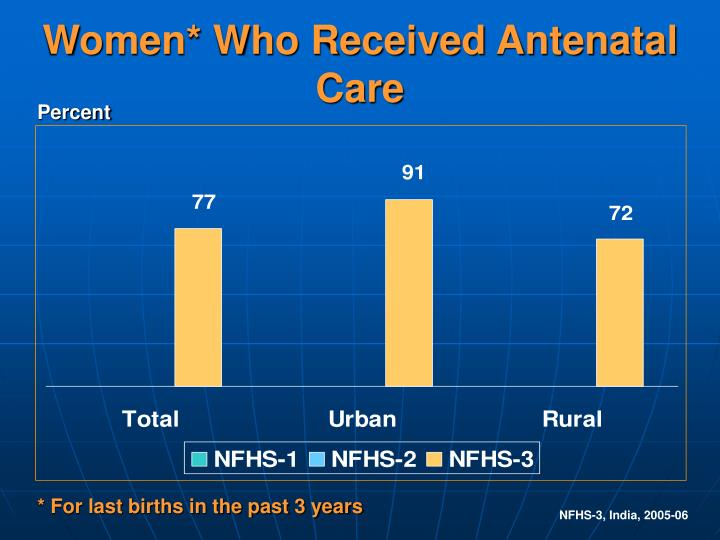 Women who received antenatal care