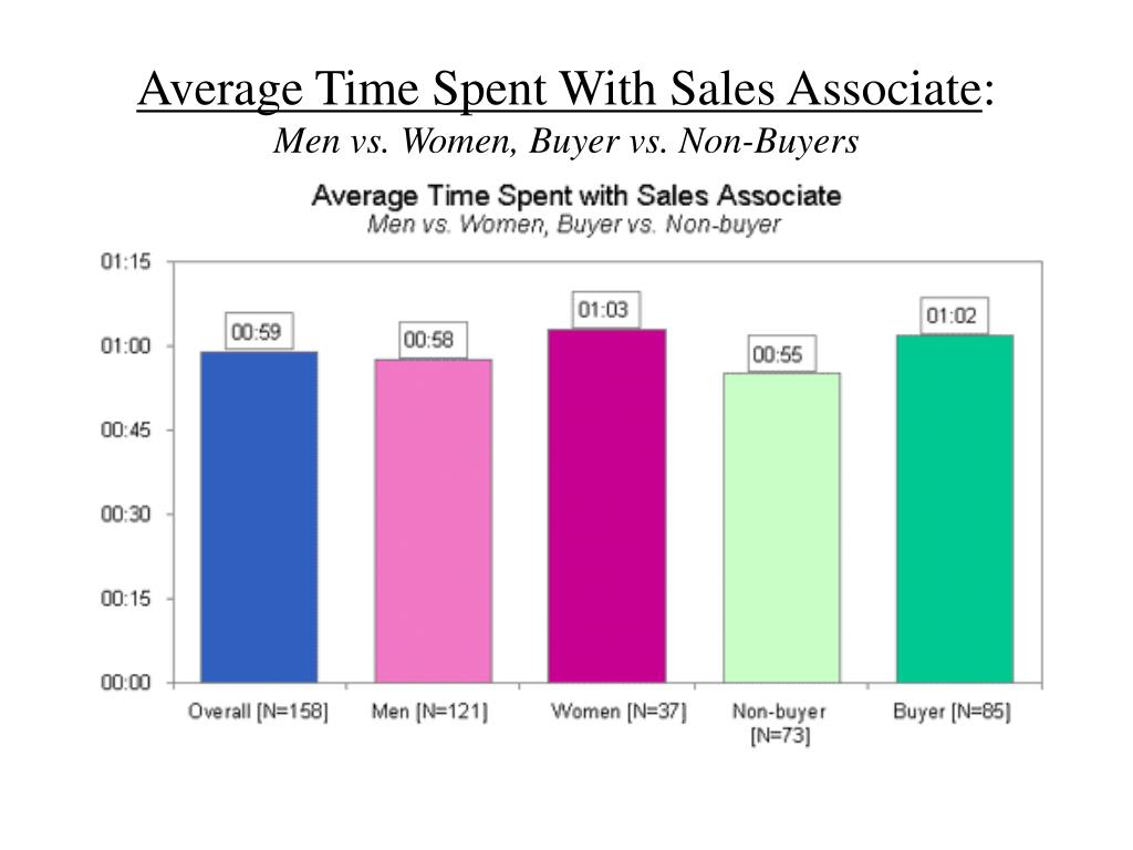 Average Time Spent With Sales Associate