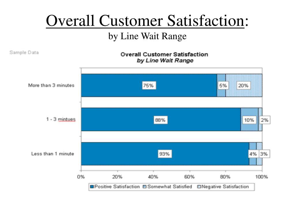 Overall Customer Satisfaction