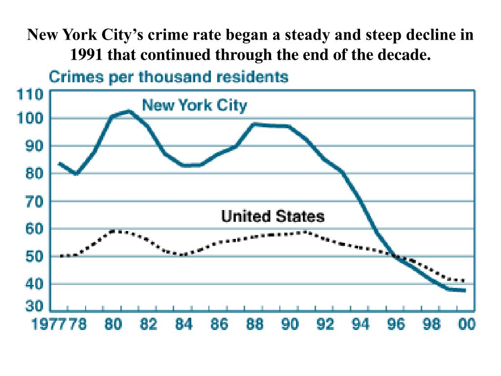 New York City's crime rate began a steady and steep decline in 1991 that continued through the end of the decade.