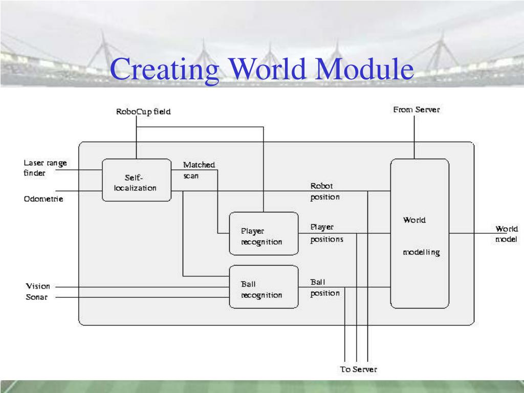 Creating World Module