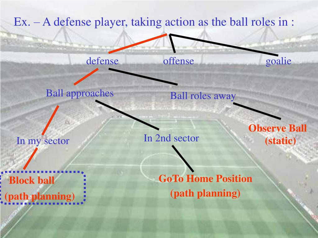Ex. – A defense player, taking action as the ball roles in :