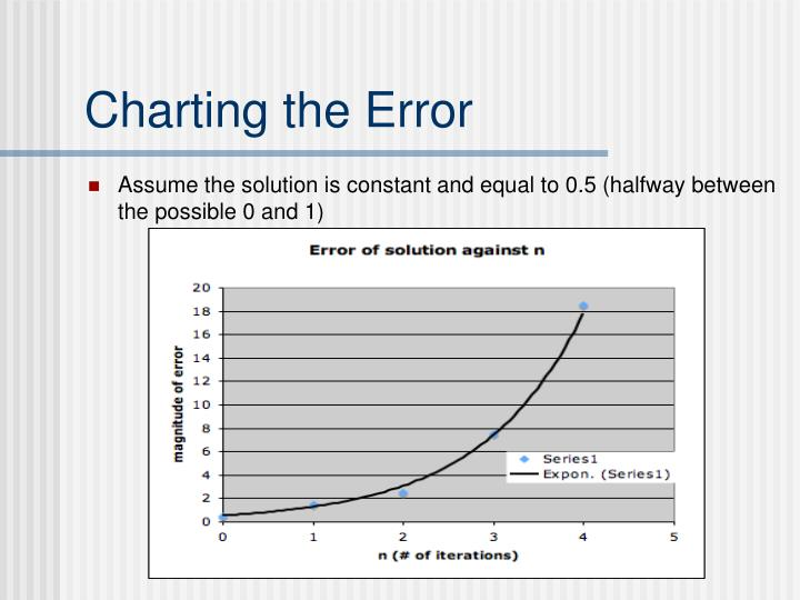 Charting the Error