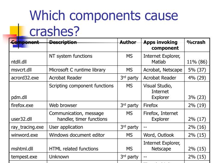 Which components cause crashes?