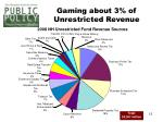 gaming about 3 of unrestricted revenue