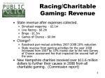racing charitable gaming revenue