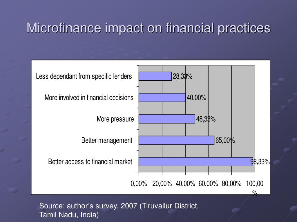 Microfinance impact on financial practices
