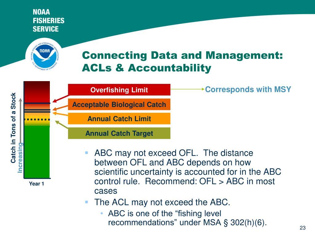 Overfishing Limit