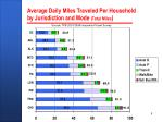 average daily miles traveled per household by jurisdiction and mode total miles