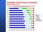travel mode of daily trips by jurisdiction percent by mode of travel