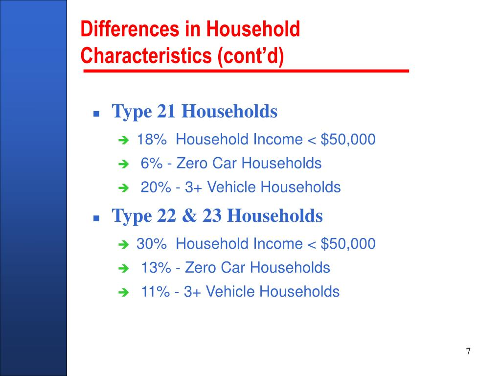 Differences in Household Characteristics (cont'd)