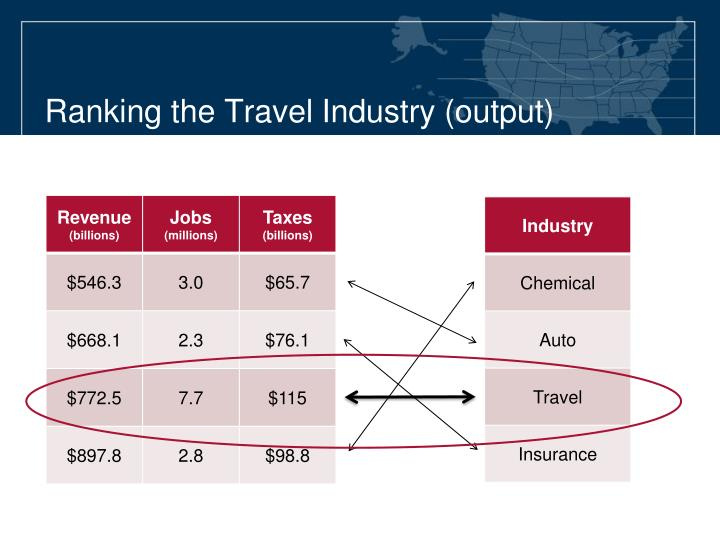 Ranking the travel industry output