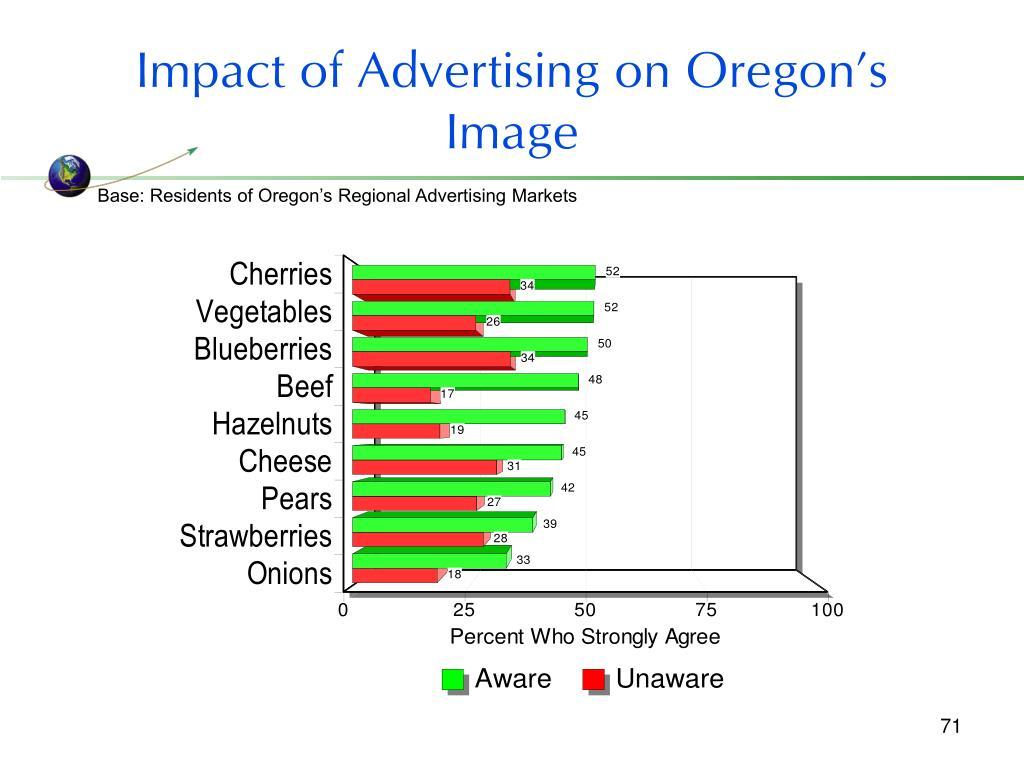 Impact of Advertising on Oregon's Image