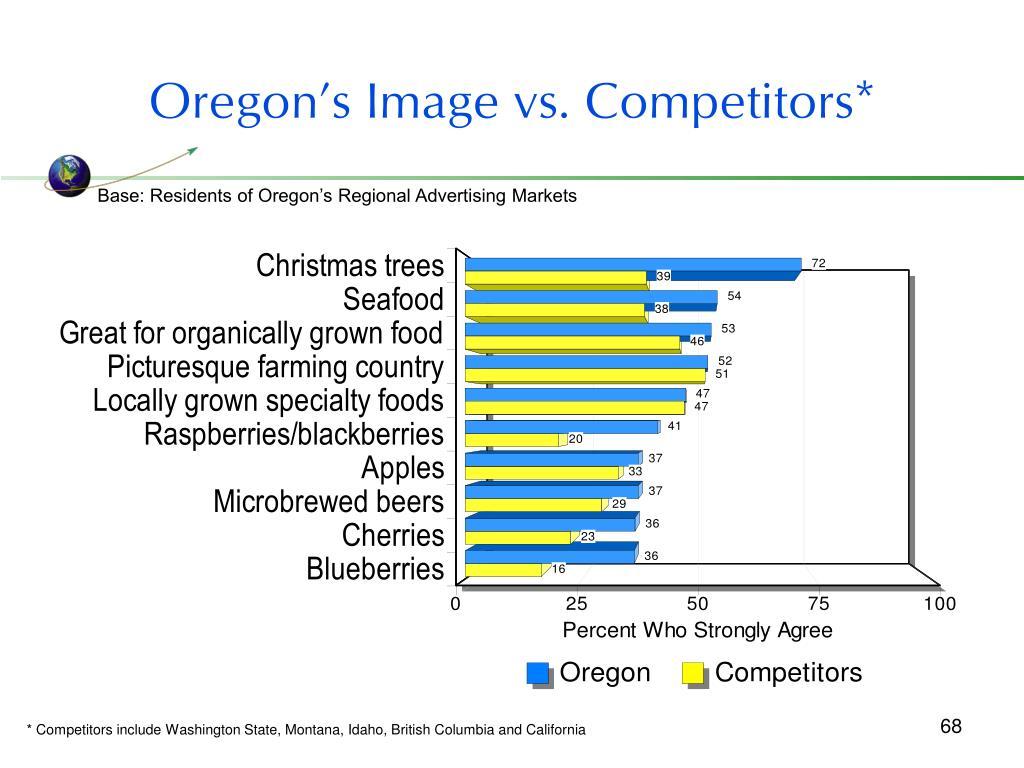 Oregon's Image vs. Competitors*