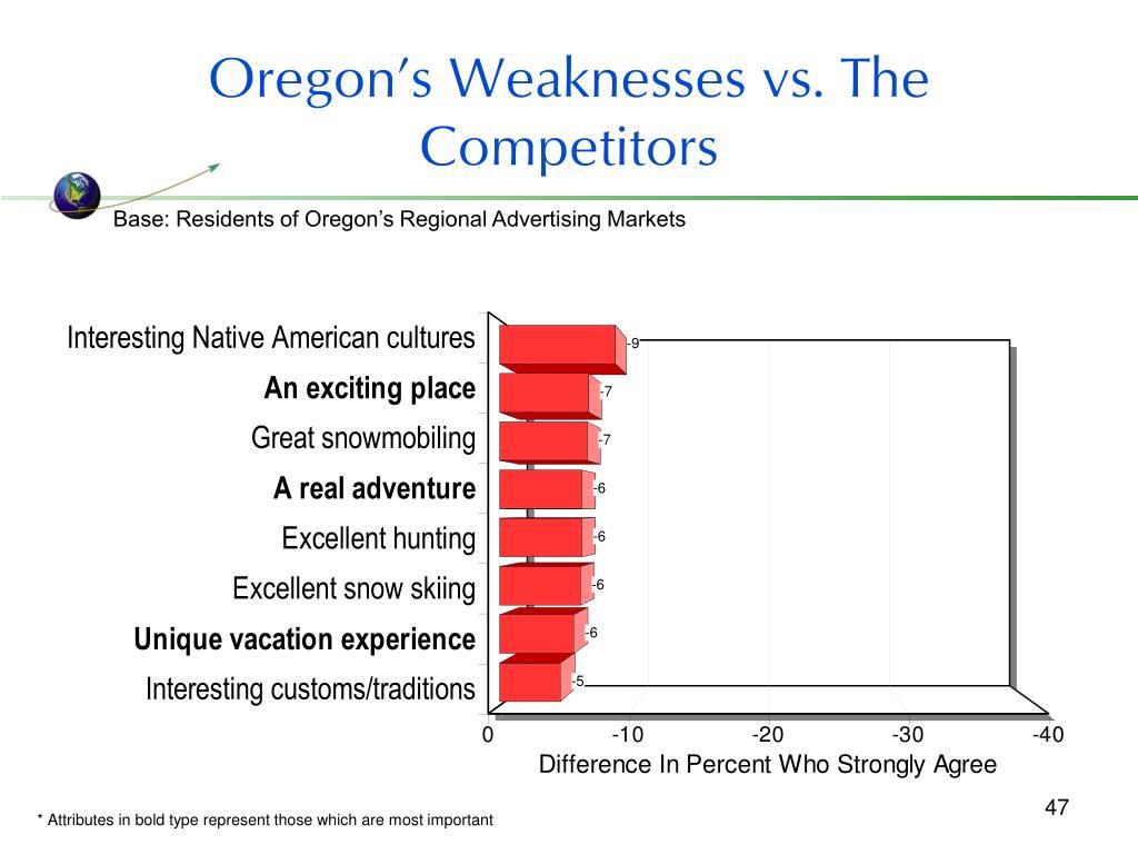 Oregon's Weaknesses vs. The Competitors
