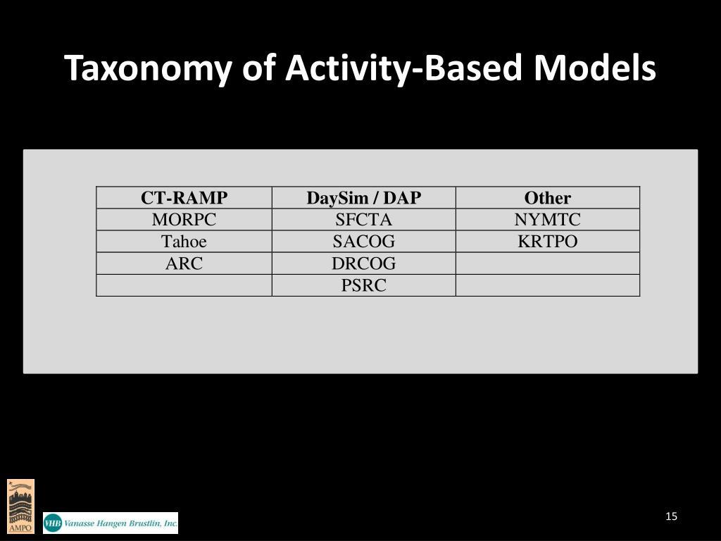 Taxonomy of Activity-Based Models