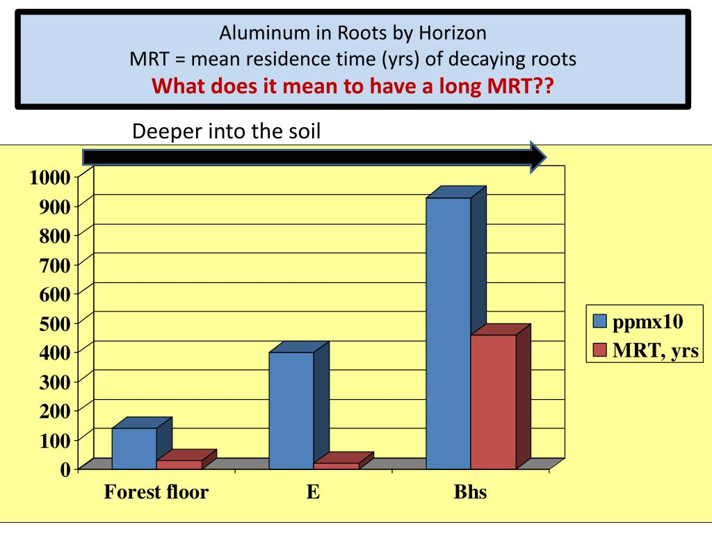 Aluminum in Roots by Horizon