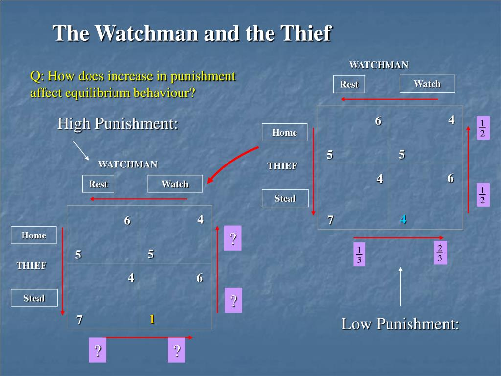 The Watchman and the Thief