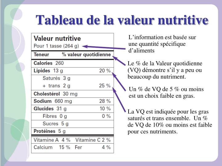 Tableau de la valeur nutritive