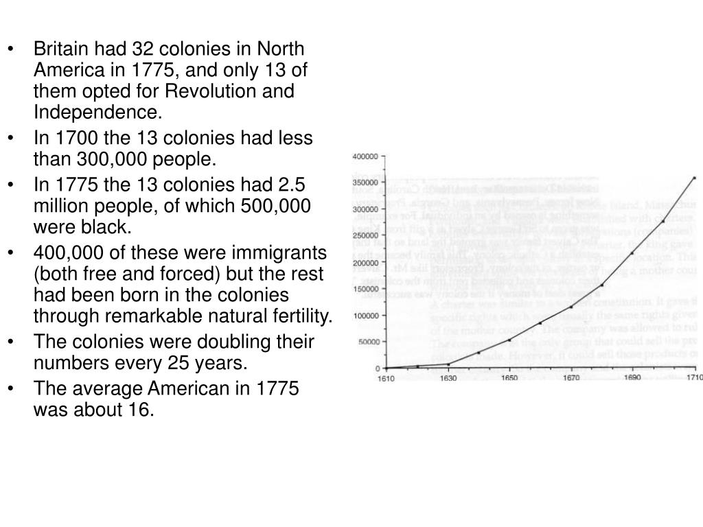Britain had 32 colonies in North America in 1775, and only 13 of them opted for Revolution and Independence.