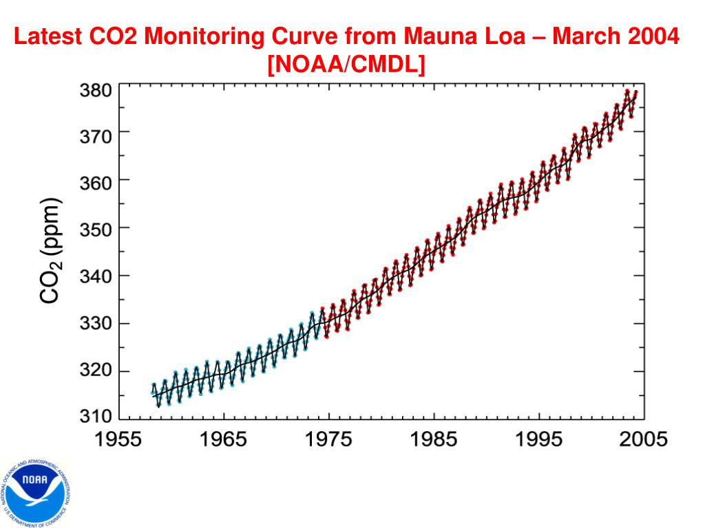 Latest CO2 Monitoring Curve from Mauna Loa – March 2004 [NOAA/CMDL]