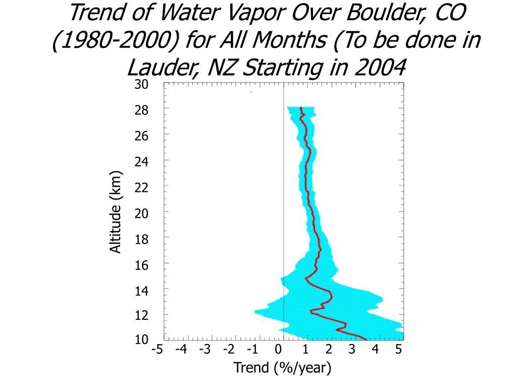 Trend of Water Vapor Over Boulder, CO