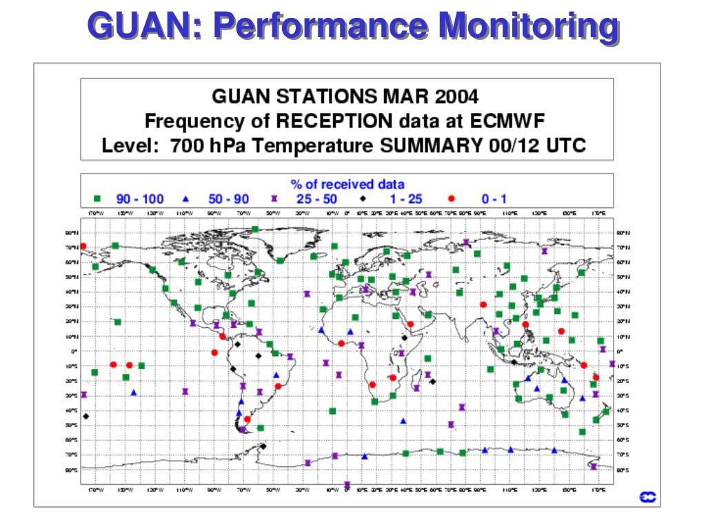 GUAN: Performance Monitoring
