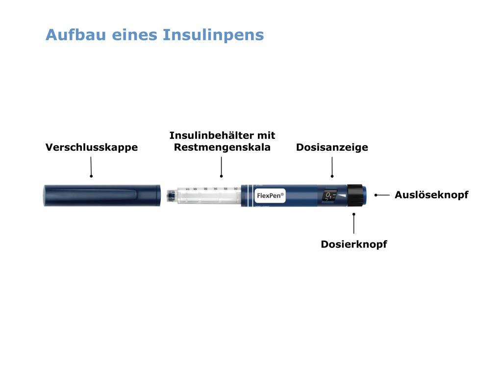 Aufbau eines Insulinpens