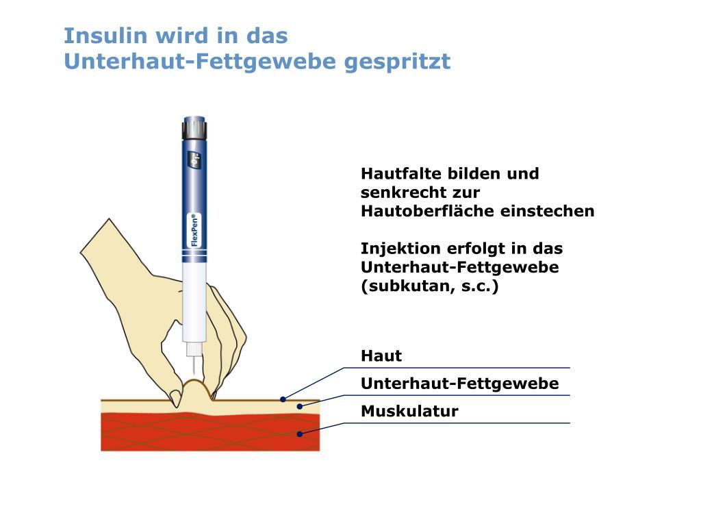 Insulin wird in das