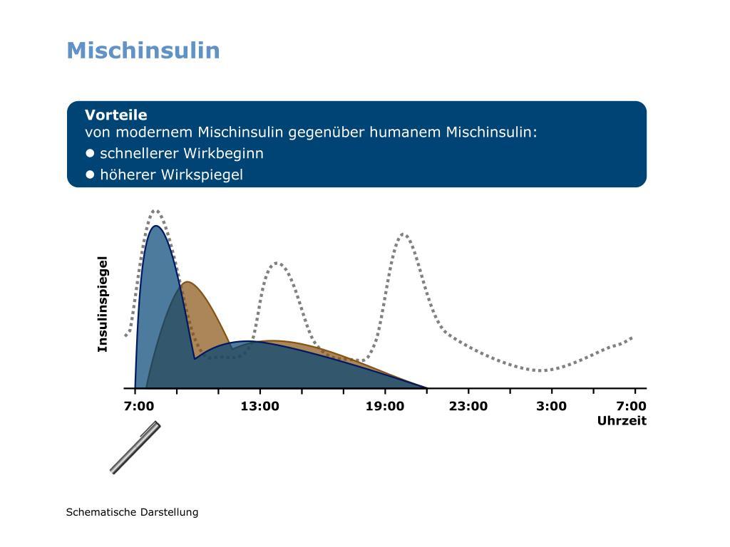 Mischinsulin