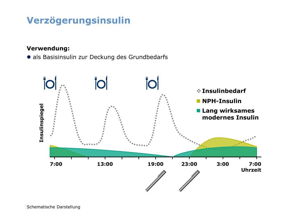 Verzögerungsinsulin
