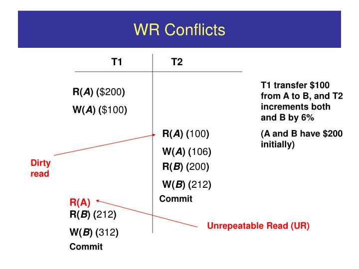 WR Conflicts