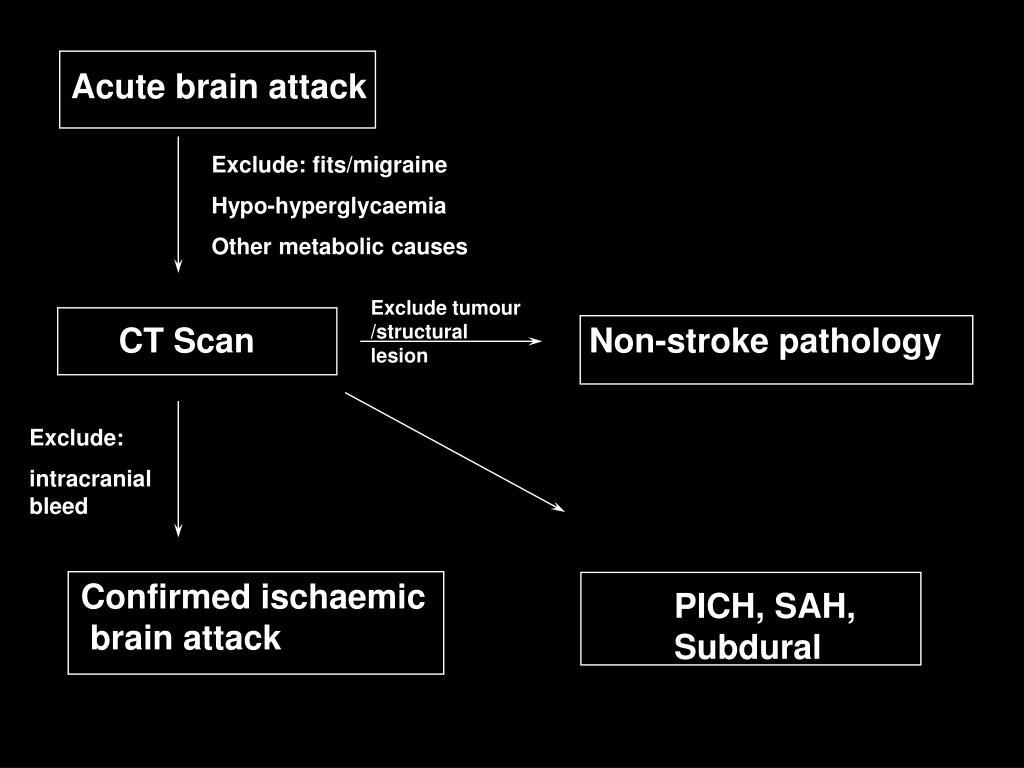 Acute brain attack