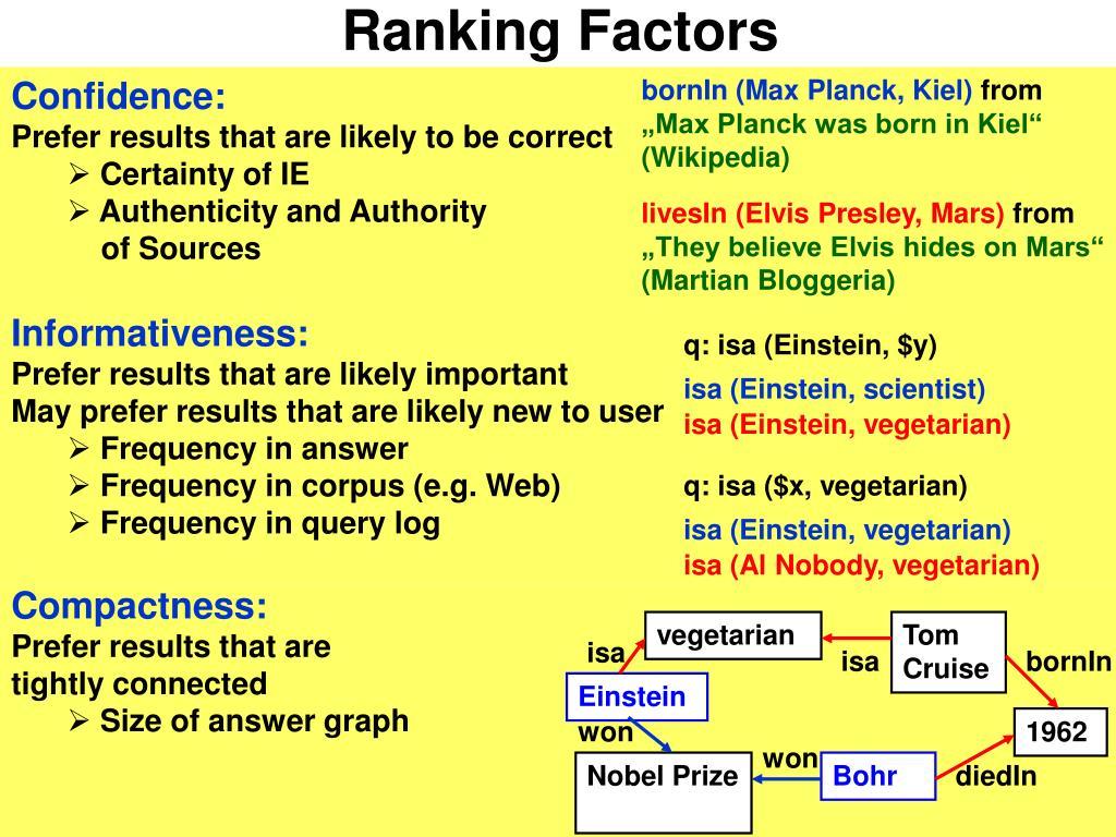 Ranking Factors