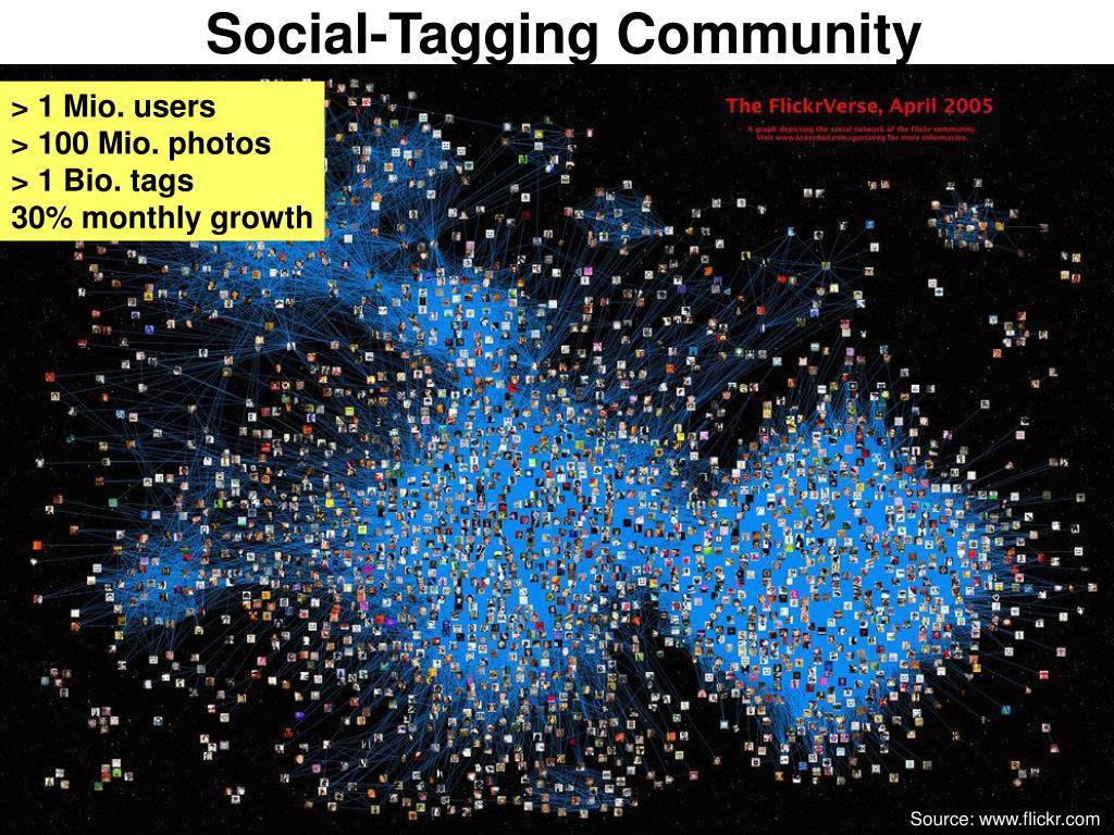 Social-Tagging Community