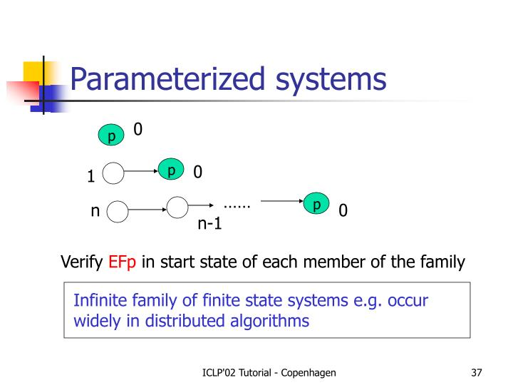 Parameterized systems