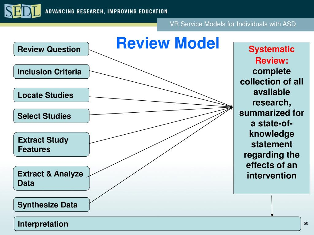Review Model
