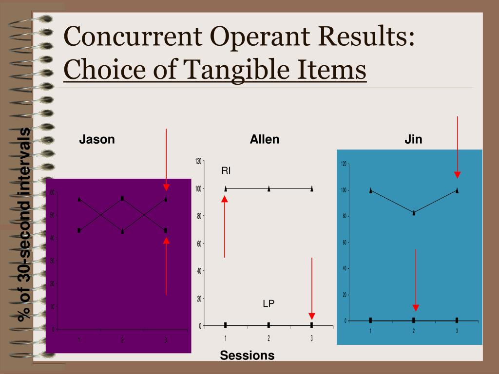 Concurrent Operant Results: