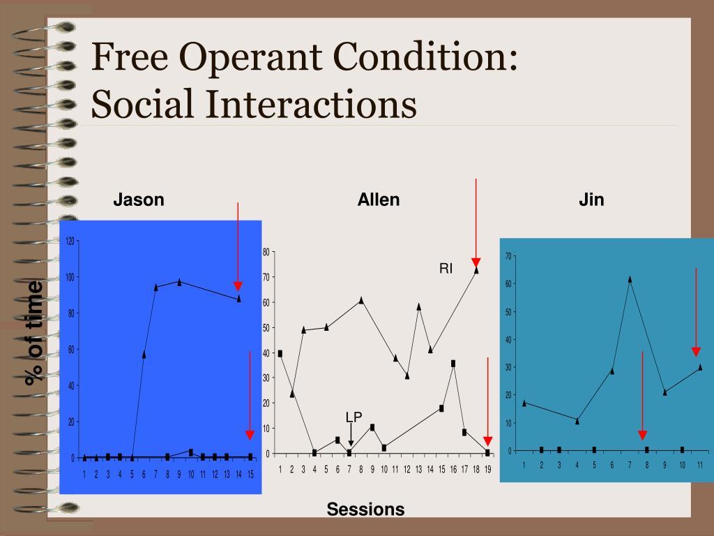 Free Operant Condition: