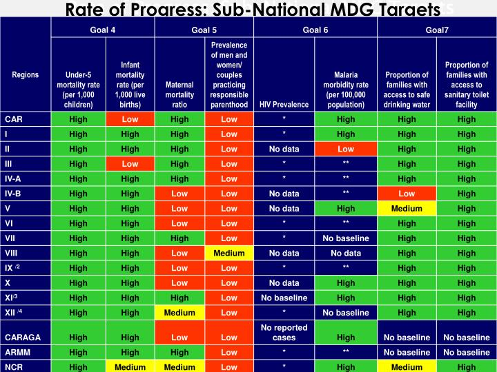 Rate of Progress: Sub-National MDG Targets