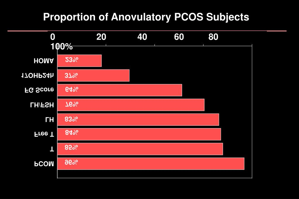 Proportion of Anovulatory PCOS Subjects