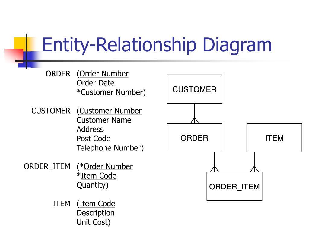 Entity-Relationship Diagram