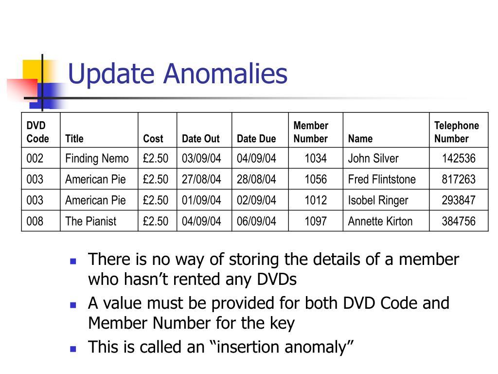 Update Anomalies