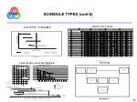 schedule types cont d