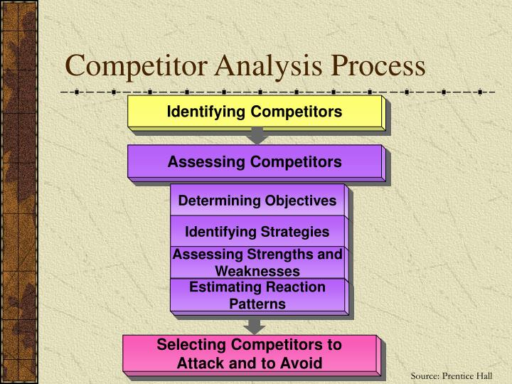 hdfc competitor analysis Competitor analysis software track your competitors see every change they make to their spend less time researching and more time analyzing and hand off your report generating.