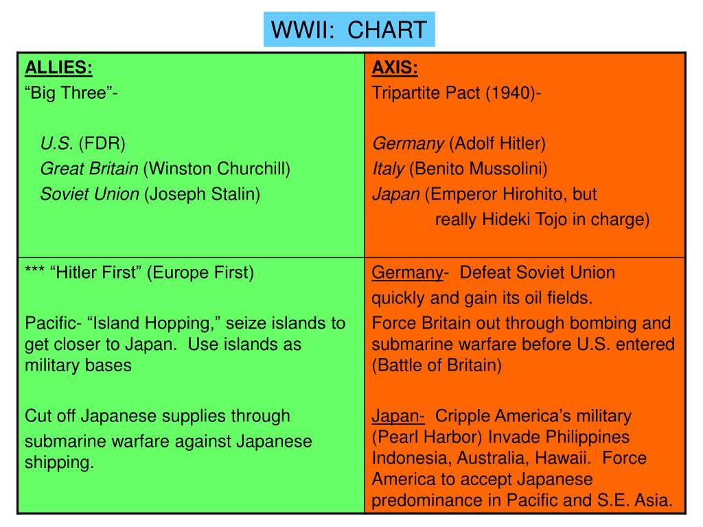 WWII:  CHART