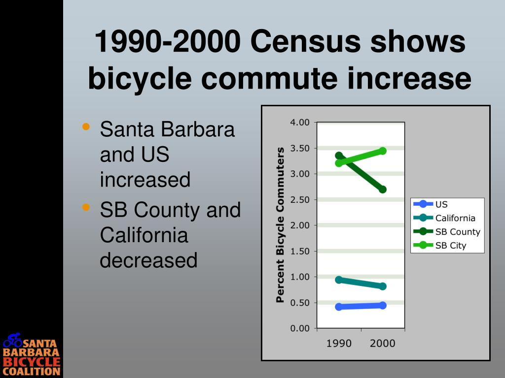 1990-2000 Census shows bicycle commute increase