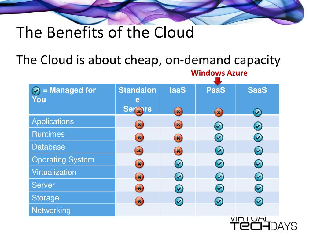 The Benefits of the Cloud