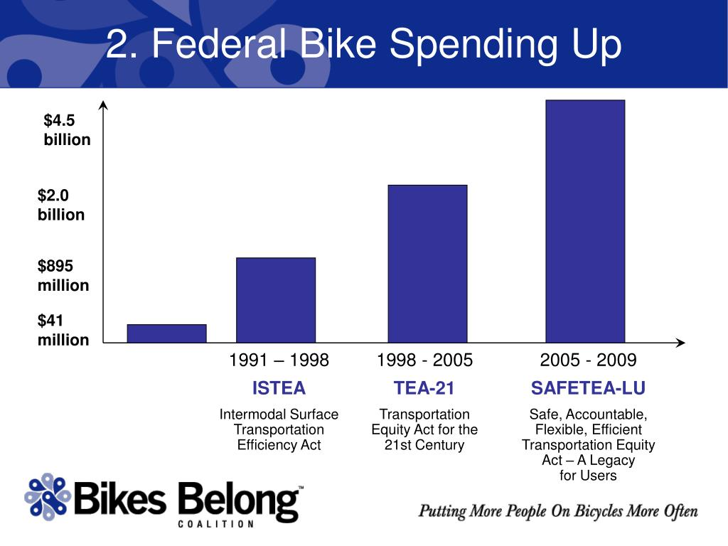 2. Federal Bike Spending Up